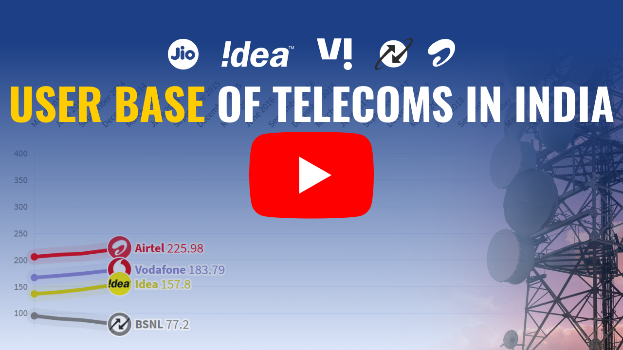User Base of Telecoms in India