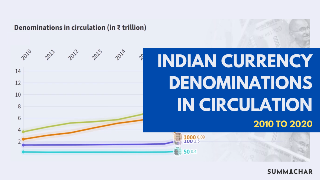 Indian Currency Denominations in Circulation