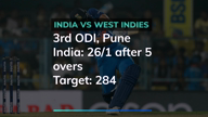India vs WI, ODI 3: India are 26/1 after 5 overs